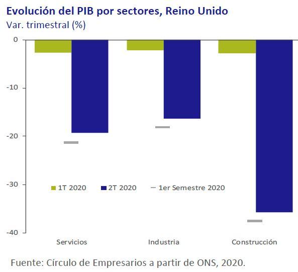 Evolucion-PIB-por-sectores-Reino-Unido-Asi-esta-la-economia-octubre-2020-Circulo-de-Empresarios