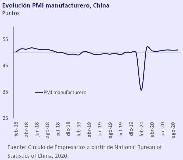 Evolucion-PMI-manufacturero-China-Asi-esta-la-economia-octubre-2020-Circulo-de-Empresarios