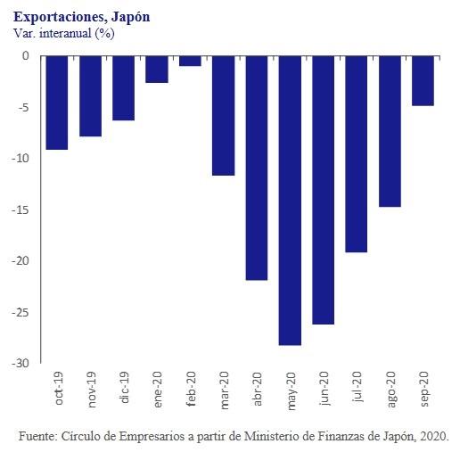 Exportaciones-Japon-asi-esta-la-empresa-octubre-2020-Circulo-de-Empresarios