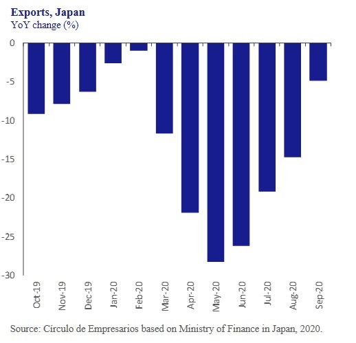Exports-Japan-Business-at-a-glance-October-2020-Circulo-de-Empresarios