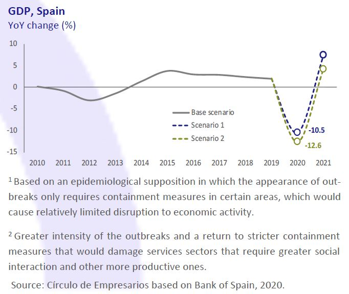 GDP-Spain-Economy-at-a-glance-October-2020-Circulo-de-Empresarios