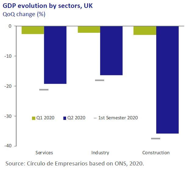 GDP-evolution-by-sectors-UK-Economy-at-a-glance-October-2020-Circulo-de-Empresarios