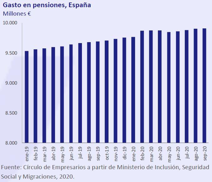 Gasto-Pensiones-España-Asi-esta-la-economia-octubre-2020-Circulo-de-Empresarios