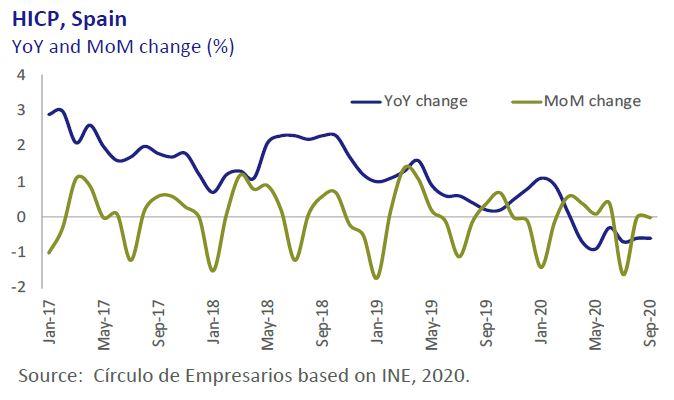 HICP-Spain-Economy-at-a-glance-October-2020-Circulo-de-Empresarios