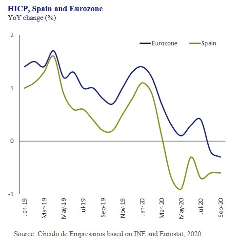 HICP-Spain-and-Eurozone-Business-at-a-glance-October-2020-Circulo-de-Empresarios