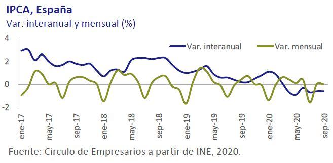 IPCA-España-Asi-esta-la-economia-octubre-2020-Circulo-de-Empresarios