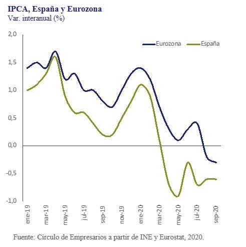 IPCA-España-y-Eurozona-asi-esta-la-empresa-octubre-2020-Circulo-de-Empresarios