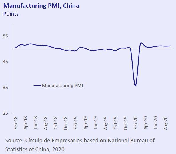 Manufacturing-PMI-China-Economy-at-a-glance-October-2020-Circulo-de-Empresarios