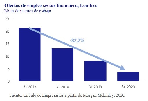 Ofertas-empleo-sector-financiero-Londres-asi-esta-la-empresa-octubre-2020-Circulo-de-Empresarios