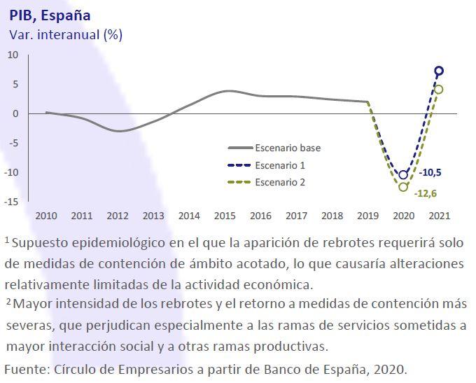 PIB-España-Asi-esta-la-economia-octubre-2020-Circulo-de-Empresarios