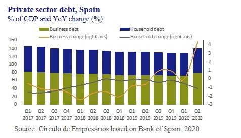 Private-sector-debt-Spain-Business-at-a-glance-October-2020-Circulo-de-Empresarios