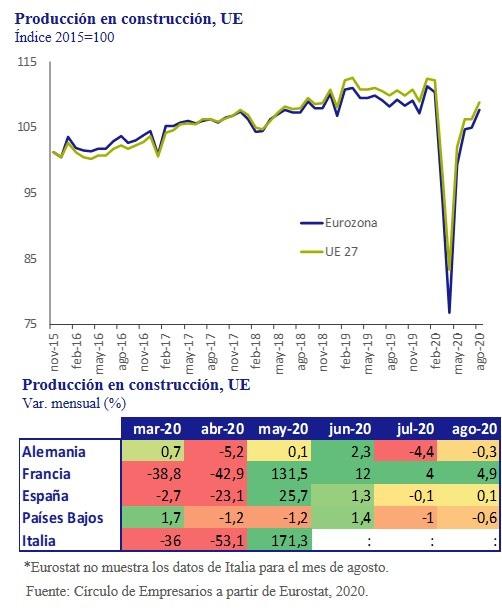 Produccion-construccion-UE-asi-esta-la-empresa-octubre-2020-Circulo-de-Empresarios