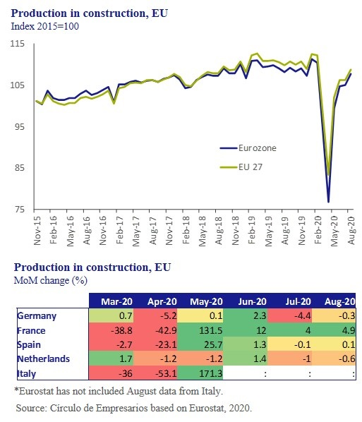 Production-in-Construction-EU-Business-at-a-glance-October-2020-Circulo-de-Empresarios