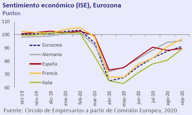 Sentimiento-economico-ISE-Eurozona-Asi-esta-la-economia-octubre-2020-Circulo-de-Empresarios