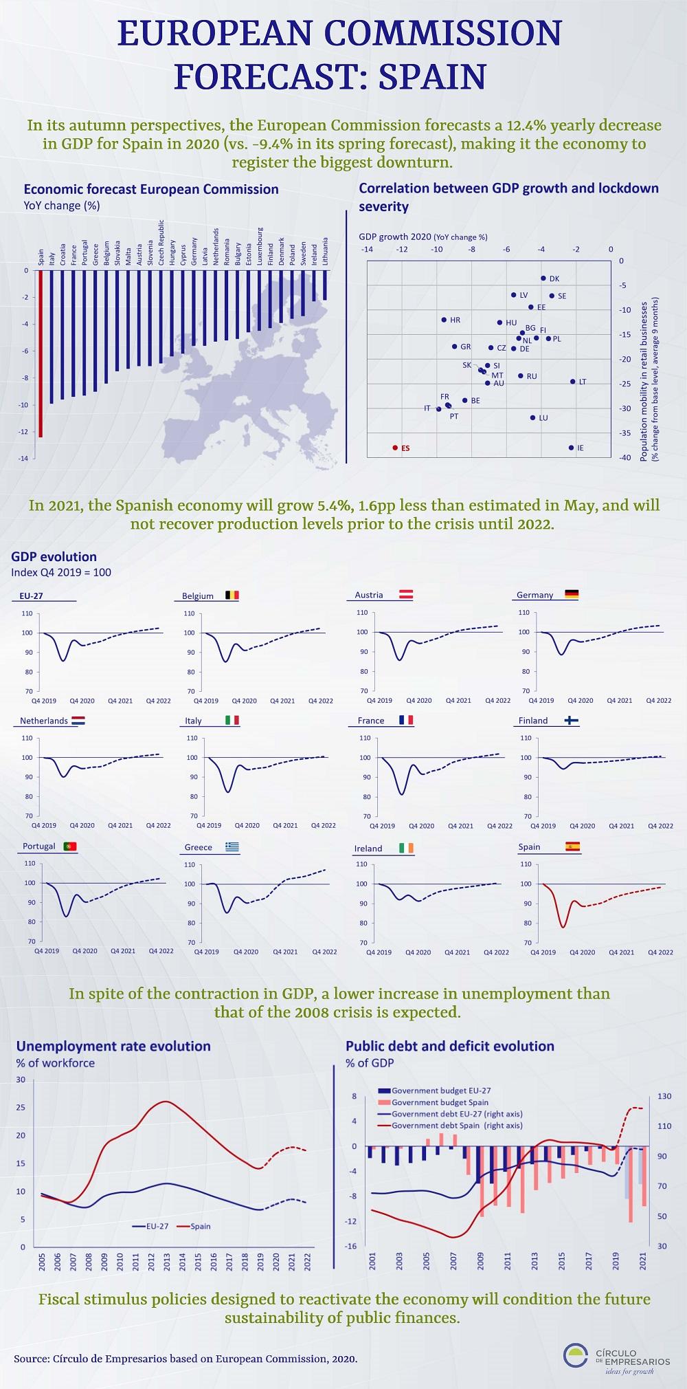 European-Commission-Forecasts-Spain-infographic-November-2020-Circulo-de-Empresarios