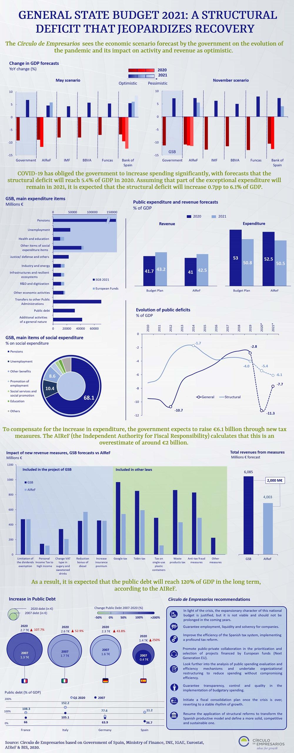 GENERAL-STATE-BUDGET-2021-A-STRUCTURAL-November-2020-Circulo-de-Empresarios