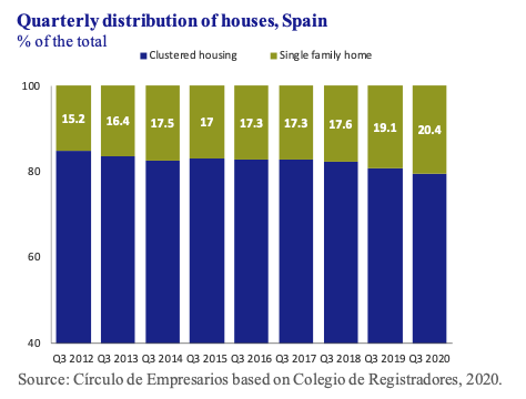 Quarterly distribution of houses Spain Círculo de Empresarios
