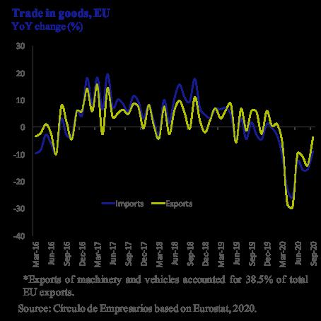 Trade in goods EU Círculo de Empresarios