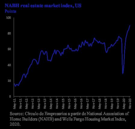 NABH real estate market index US Círculo de Empresarios
