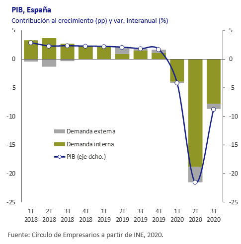 PIB España, así esta la economía noviembre 2020 Círculo de Empresarios
