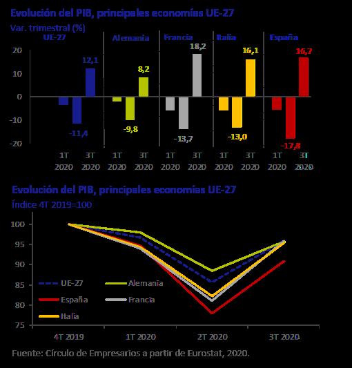 Evolución del PIB principales indicadores así está la economía noviembre 2020 Círculo de Empresarios
