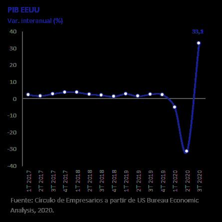 PIB EEUU así está la economía noviembre 2020 Círculo de Empresarios
