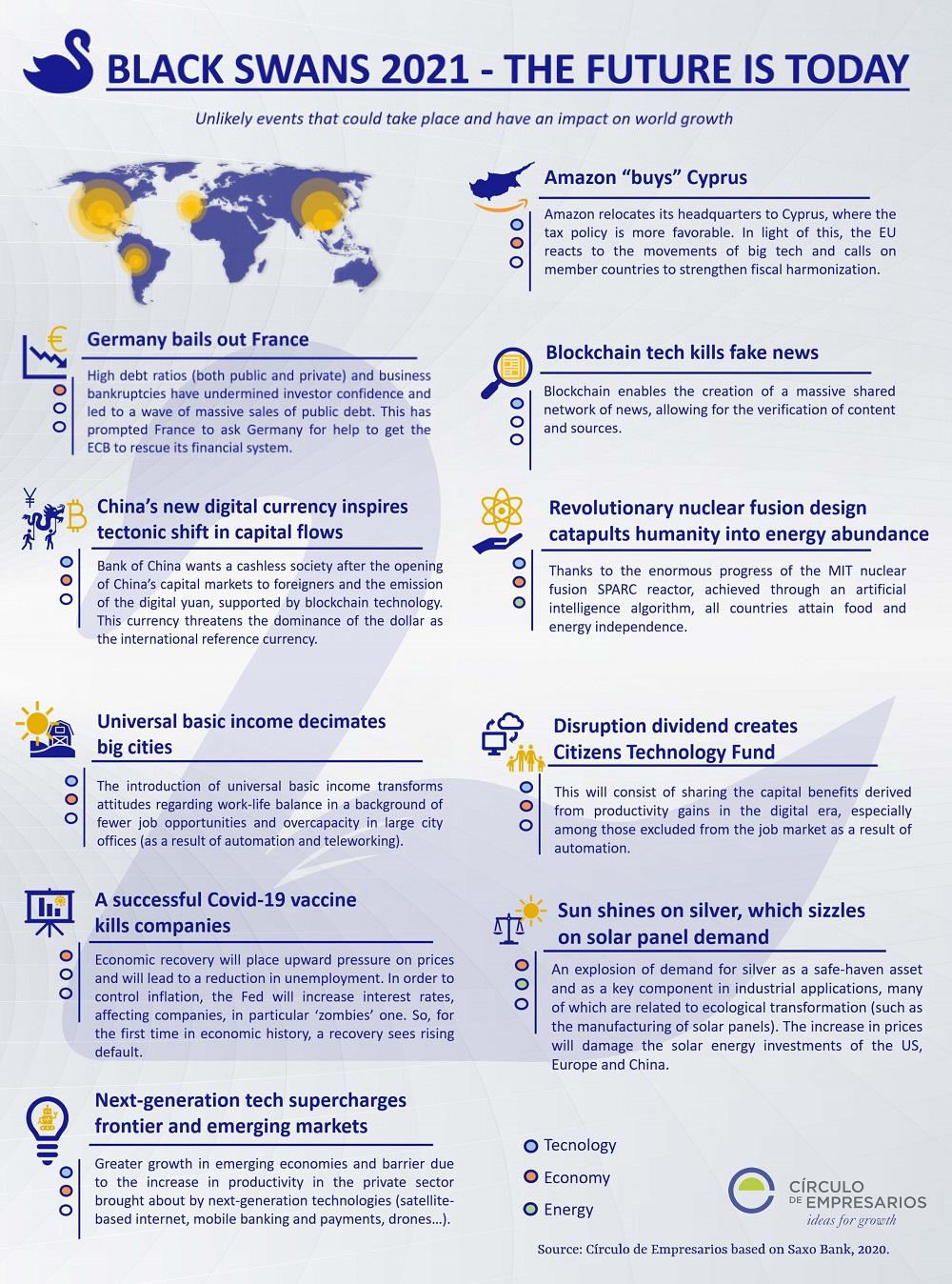 BLACK-SWANS-2021-The-Future-is-Today-Infographic-2020-Circulo-de-Empresarios