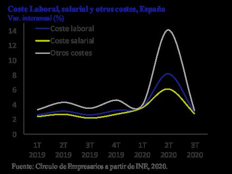 Coste Laboral España Así está la Empresa diciembre 2020 Círculo de Empresarios