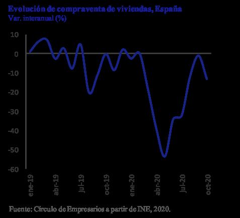 Evolución compra venta viviendas España Así está la Empresa diciembre 2020 Círculo de Empresarios