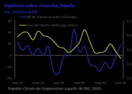 Hipotecas sobre viviendas España Así está la Economía diciembre 2020