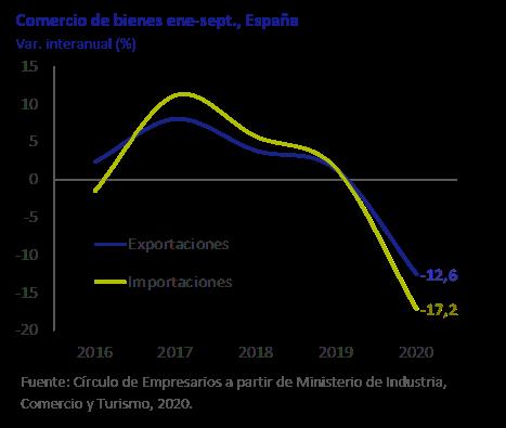 Comercio de Bienes Ene-Sept Así está la Economía diciembre 2020