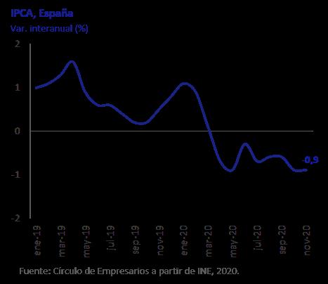 IPCA España. Así está la Economía diciembre 2020 Círculo de Empresarios