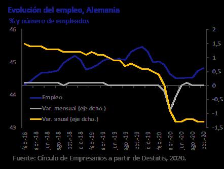 Evolución Empleo en Alemania Así está la Economía diciembre 2020 Círculo de Empresarios