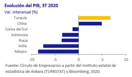Evolución PIB 3T así está la economía diciembre 2020 Círculo de Empresarios