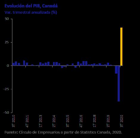 Evolución del PIB Canada Así está la Economía diciembre 2020 Círculo de Empresarios