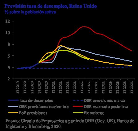 Previsión tasa de desempleo Reino Unido Así está la Empresa diciembre 2020 Círculo de Empresarios