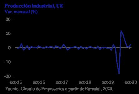 Producción Industrial UK Así está la Empresa diciembre 2020 Círculo de Empresarios