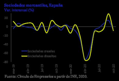 Sociedades Mercantiles España Así está la Empresa diciembre 2020 Círculo de Empresarios