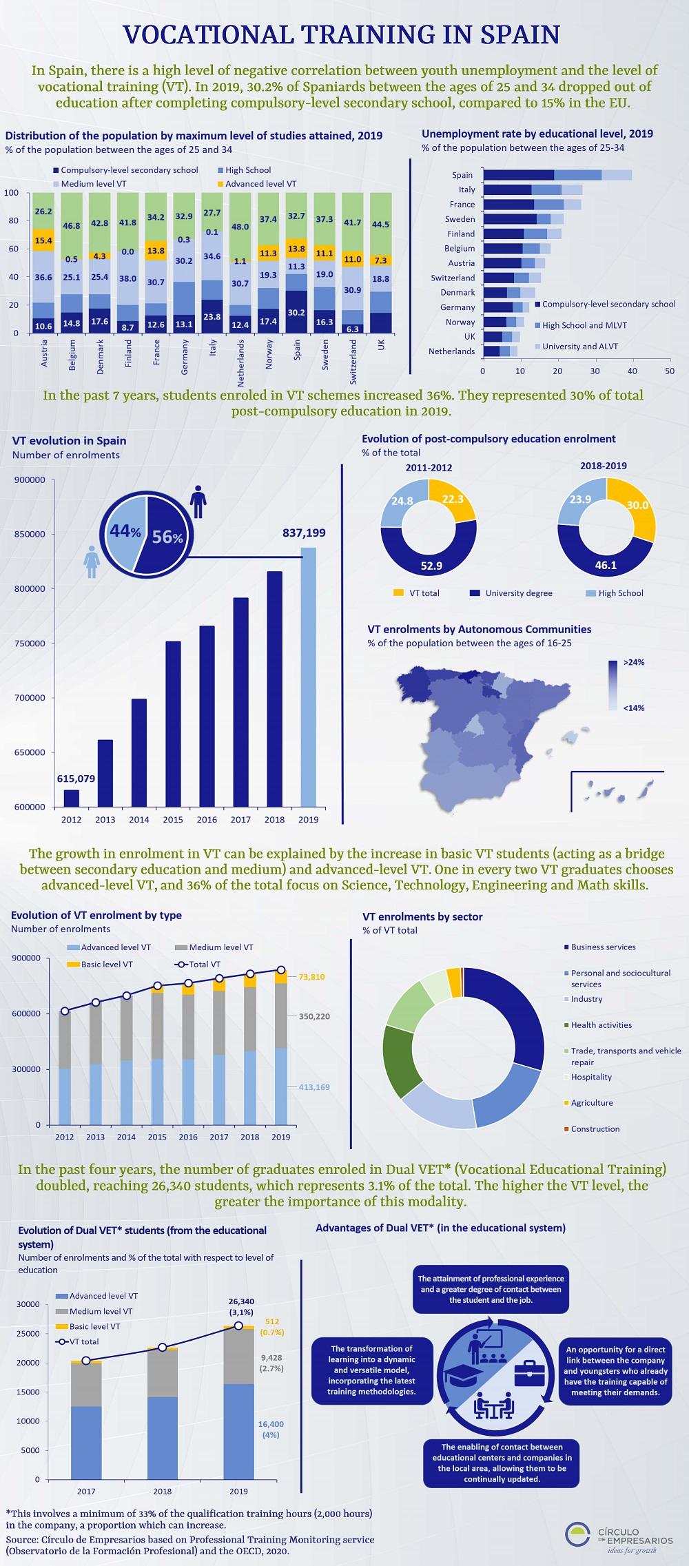 Vocational-Training-in-Spain-infographic-December-2020-Circulo-de-Empresarios