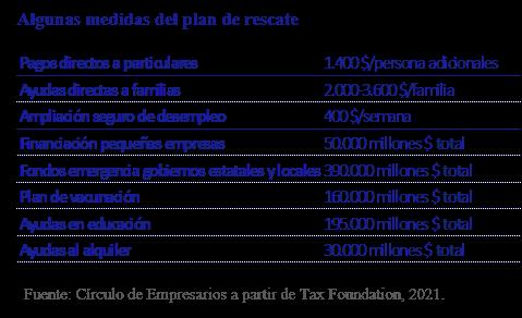 Algunas medidas del plan de rescate Así está... la Empresa enero 2021 Círculo de Empresarios
