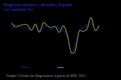 Empresas creadas y disueltas, España Así está... la Empresa enero 2021 Círculo de Empresarios