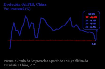 Evolución del PIB, China Así está... la Empresa enero 2021 Círculo de Empresarios