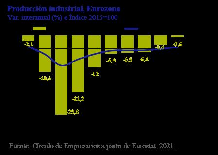 Producción industrial, Eurozona Así está... la Empresa enero 2021 Círculo de Empresarios