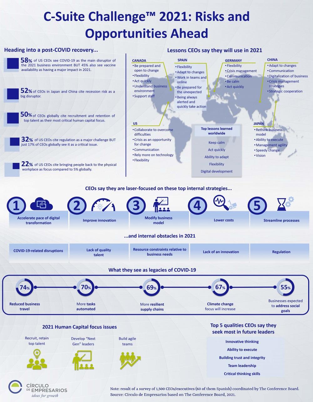 C-Suite-Challenge-2021-Risks-and.-Opportunities-Ahead-February-2021-Circulo-de-Empresarios