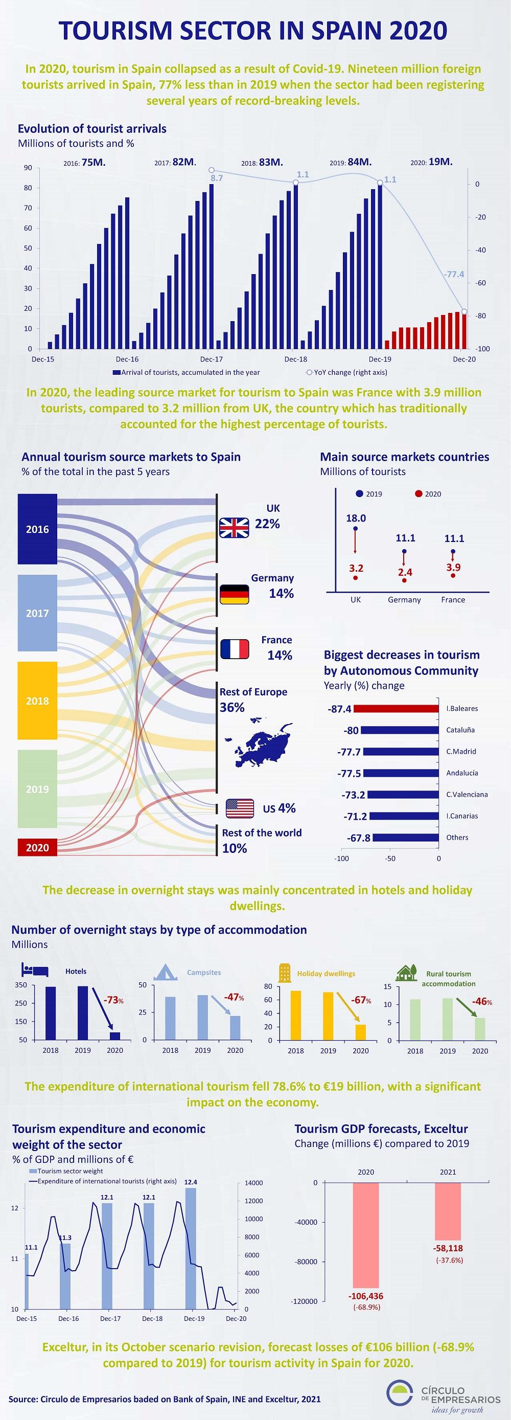Tourism-sector-in-Spain-2020-infographic-February-2021-Circulo-de-Empresarios