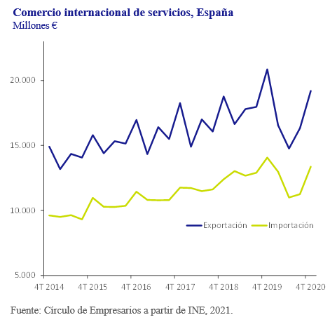 Comercio-intenacional-de-servicios-Espana-asi-esta-la-empresa-Marzo-2021-Circulo-de-Empresarios