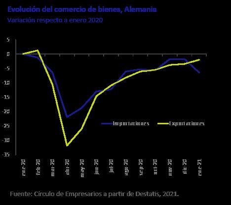 Evolucion-del-comercio-de-bienes-Alemania-asi-esta-la-economia-marzo-2021-Circulo-de-Empresarios