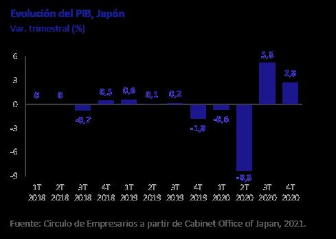 Evolution-del-PIB-JAPON-asi-esta-la-economia-marzo-2021-Circulo-de-Empresarios