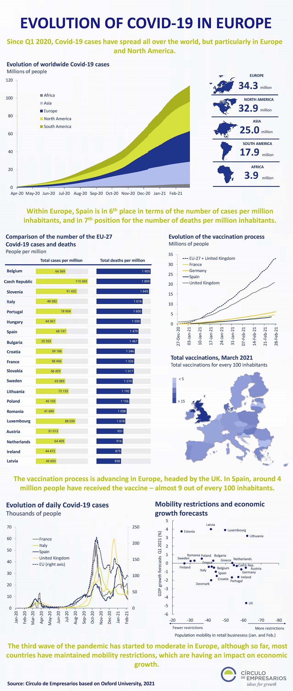 Evolution-of-COVID-19-in-Europe-Infographic-March-2021-Circulo-de-Empresarios