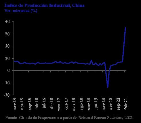 Indice-de-Produccion-Industrial-China-asi-esta-la-empresa-Marzo-2021-Circulo-de-Empresarios